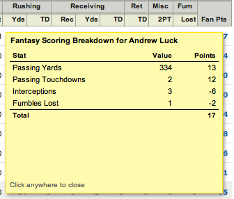 Yahoo Fantasy Football Scoring Breakdown